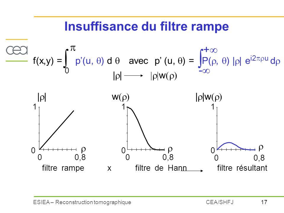 17ESIEA – Reconstruction tomographiqueCEA/SHFJ Insuffisance du filtre rampe w filtre rampe x filtre de Hann filtre résultant   0 1 0 0,8    w 0 0,8 0