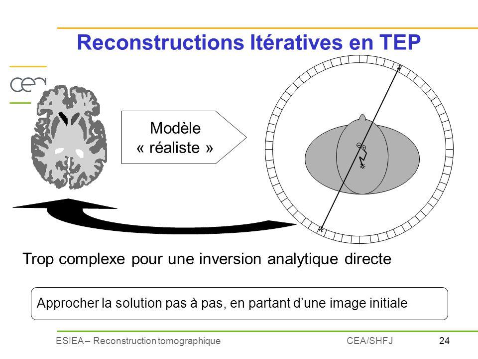 24ESIEA – Reconstruction tomographiqueCEA/SHFJ Reconstructions Itératives en TEP Modèle « réaliste » Trop complexe pour une inversion analytique direc