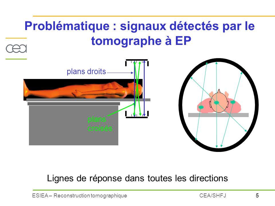 5ESIEA – Reconstruction tomographiqueCEA/SHFJ Problématique : signaux détectés par le tomographe à EP Lignes de réponse dans toutes les directions pla