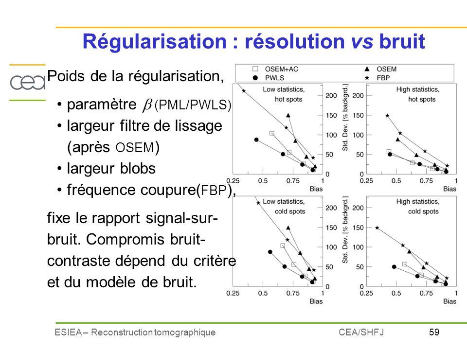 59ESIEA – Reconstruction tomographiqueCEA/SHFJ Régularisation : résolution vs bruit Poids de la régularisation, paramètre (PML/PWLS) largeur filtre de