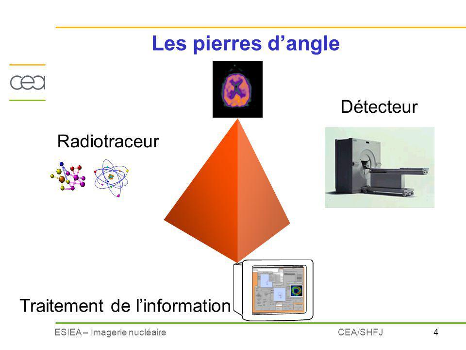 15ESIEA – Imagerie nucléaireCEA/SHFJ Isotope émetteur de positons privilégié : le F18 Fluor 18 : T = 110 min HO OH O F18 FDG F18 Bombardement de noyaux stables par des protons ou des deutérons