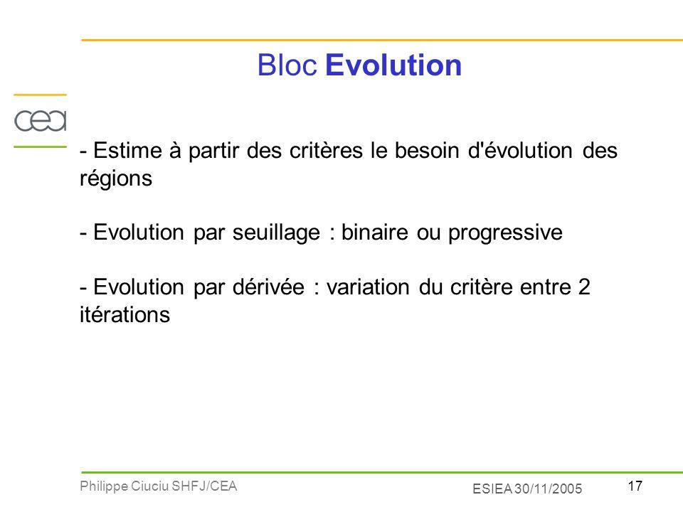 17Philippe Ciuciu SHFJ/CEA ESIEA 30/11/2005 Bloc Evolution - Estime à partir des critères le besoin d'évolution des régions - Evolution par seuillage