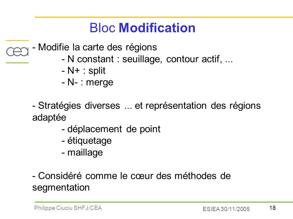 18Philippe Ciuciu SHFJ/CEA ESIEA 30/11/2005 Bloc Modification - Modifie la carte des régions - N constant : seuillage, contour actif,... - N+ : split