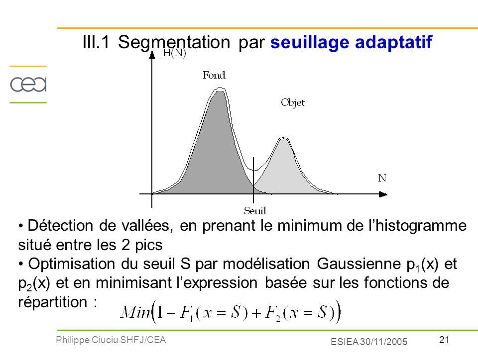 21Philippe Ciuciu SHFJ/CEA ESIEA 30/11/2005 Détection de vallées, en prenant le minimum de lhistogramme situé entre les 2 pics Optimisation du seuil S