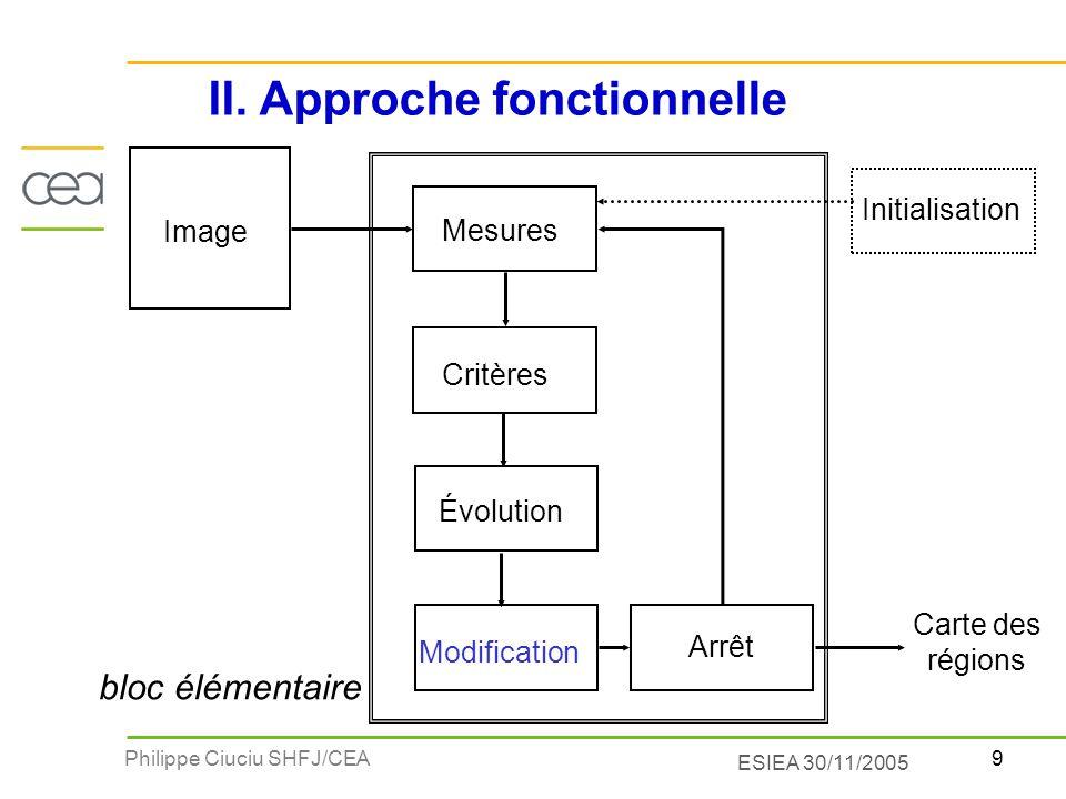 40Philippe Ciuciu SHFJ/CEA ESIEA 30/11/2005 Méthodes structurales visant à regrouper des ensembles de points ou de régions selon des critères dhomogénéité Ces méthodes garantissent la connexité des régions Les stratégies utilisées peuvent être : ascendante : mécanisme de croissance (MERGE) de régions : du niveau élémentaire (ex : pixel) aux grandes régions descendante : mécanisme de division (SPLIT) de régions : du niveau haut (ex : image) vers la décomposition en petites régions III.4 Segmentation par Split / Merge