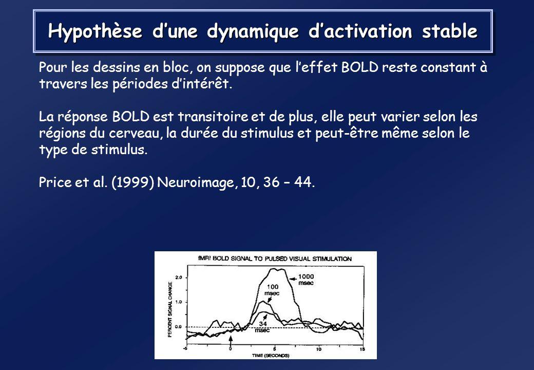 Dessins en bloc Hyp : Puisque la fonction de réponse hémodynamique opère comme une filtre passe bas sur la réponse neurale, la résolution temporelle d