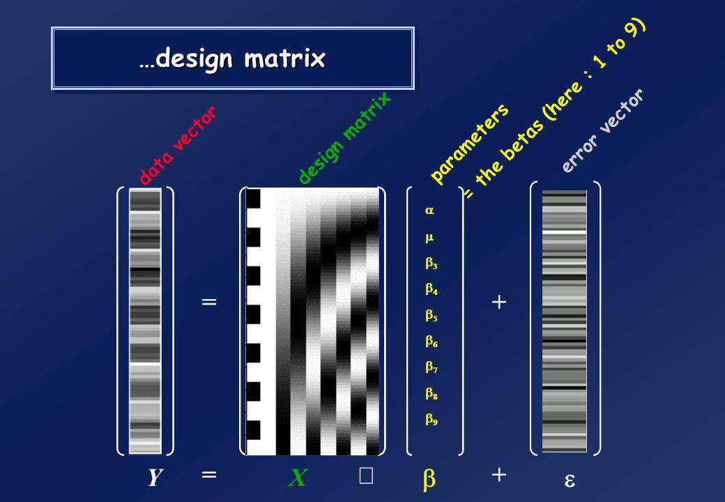 Box car regression : design matrix… =+ = +YX data vector (voxel time series) design matrix parameters error vector