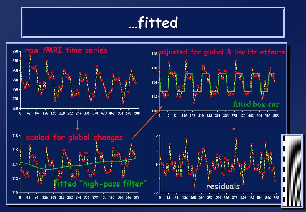 Modèle linéaire général Matrice de dessinMatrice de dessin –Ensemble de fonctions modélisant la réponse BOLD attendue aux différentes conditions expér