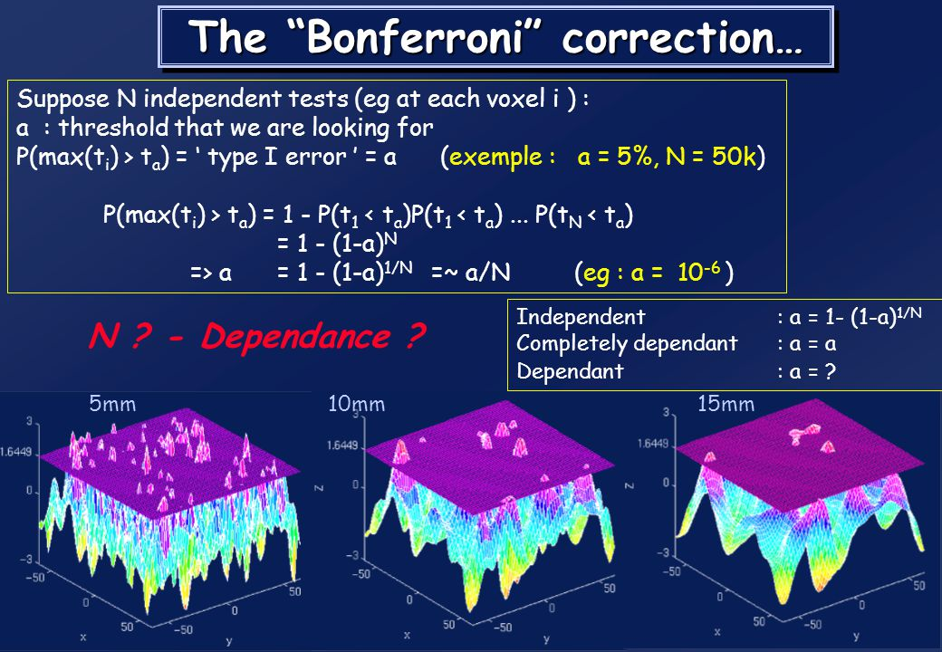 Multiple comparisons : Why? Gaussian 10mm FWHM (2mm pixels) p = 0.05