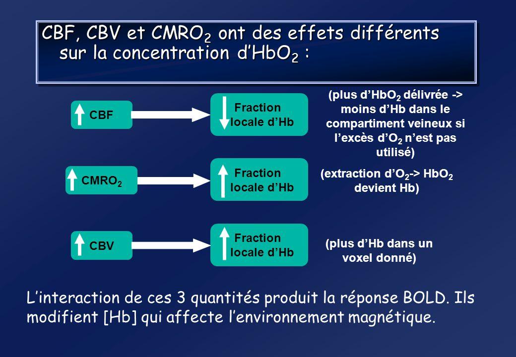 Métabolisme dactivation cérébrale Activité neurale Consommation locale dATP CMRO 2 Métabolisme énergétique local CBV CMRGlc CBF Le signal BOLD résulte