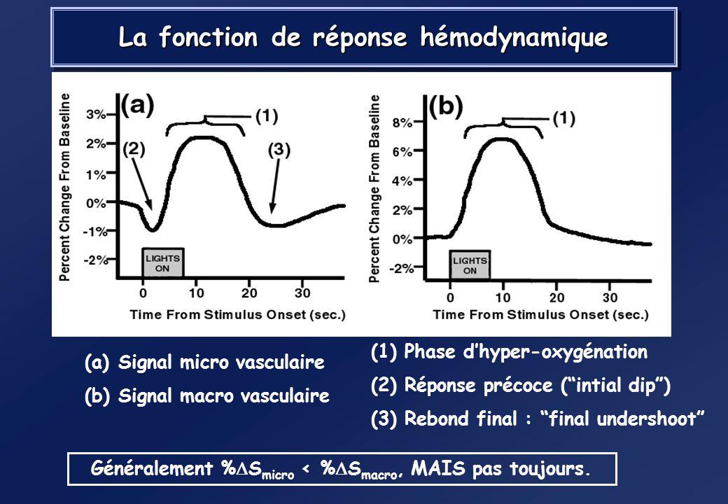 Mais CBF >> CMRO 2 (30% >> 5%)Mais CBF >> CMRO 2 (30% >> 5%) –Dépasse la quantité nécessaire pour supporter la faible augmentation du métabolisme de l