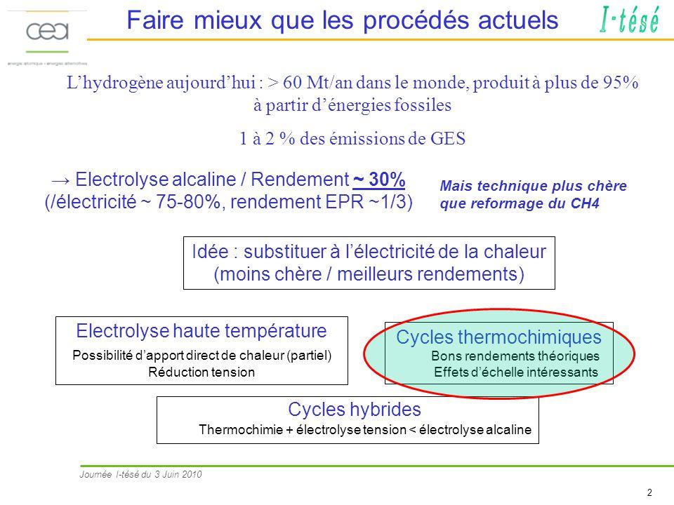 Journée I-tésé du 3 Juin 2010 2 Cycles hybrides Thermochimie + électrolyse tension < électrolyse alcaline Electrolyse alcaline / Rendement ~ 30% (/éle