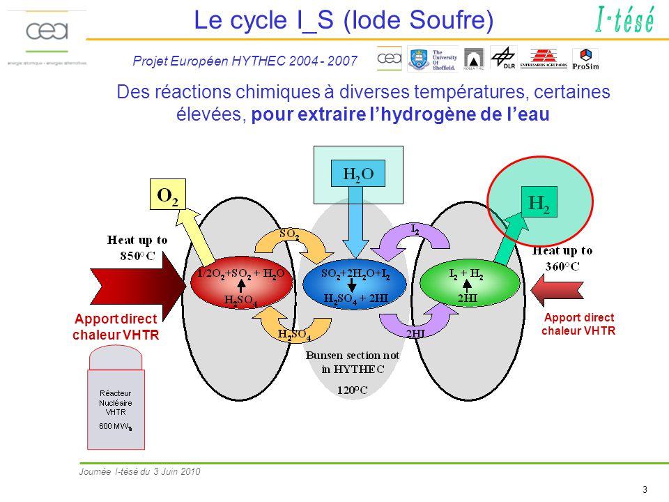 Journée I-tésé du 3 Juin 2010 3 Le cycle I_S (Iode Soufre) Projet Européen HYTHEC 2004 - 2007 Des réactions chimiques à diverses températures, certain
