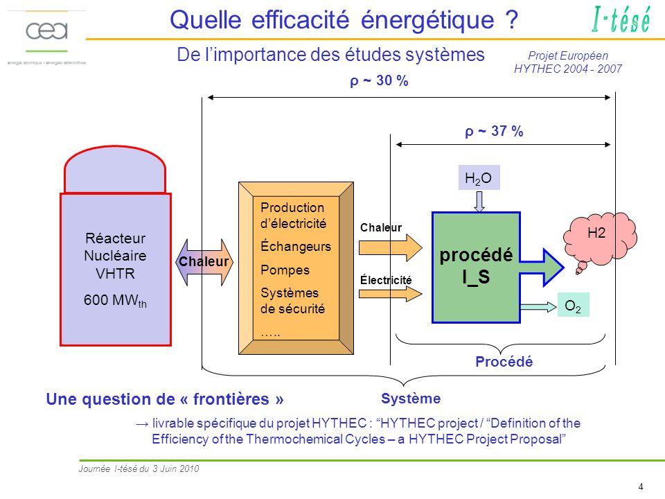 Journée I-tésé du 3 Juin 2010 4 De limportance des études systèmes Réacteur Nucléaire VHTR 600 MW th Production délectricité Échangeurs Pompes Système