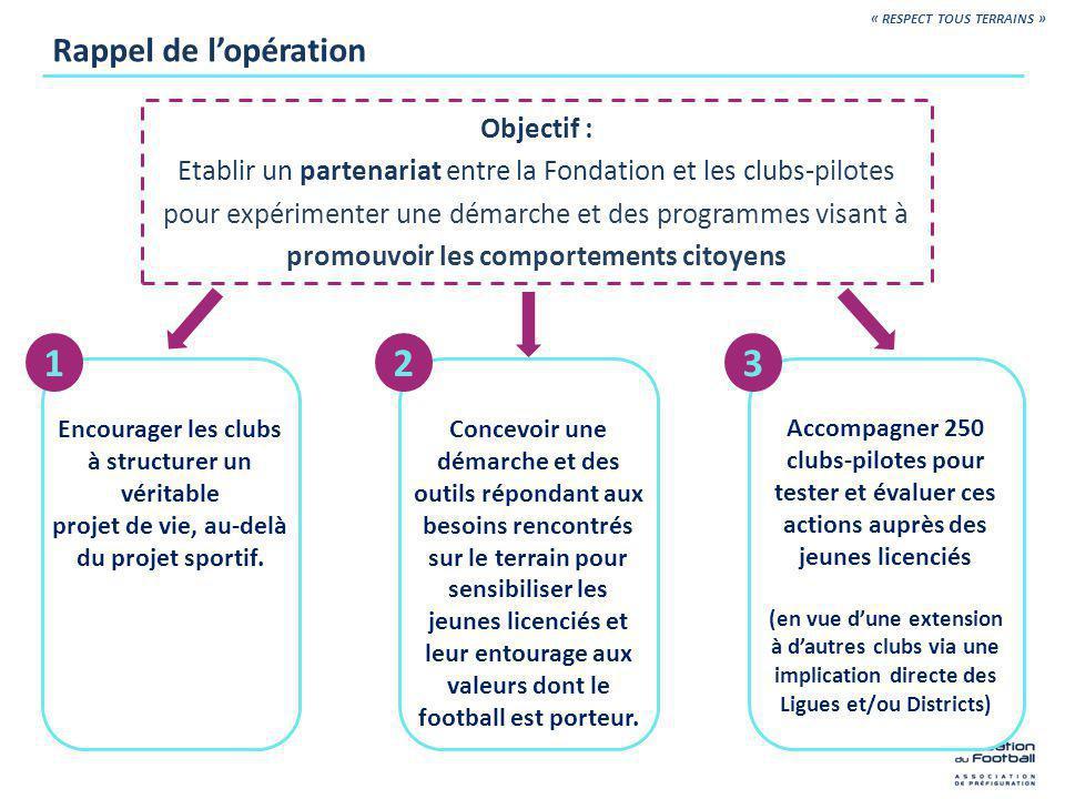 Lespace réservé sur le site www.fondationdufootball.com Le kit pédagogique Les principaux outils pédagogiques mis à disposition « RESPECT TOUS TERRAINS » Clé USB