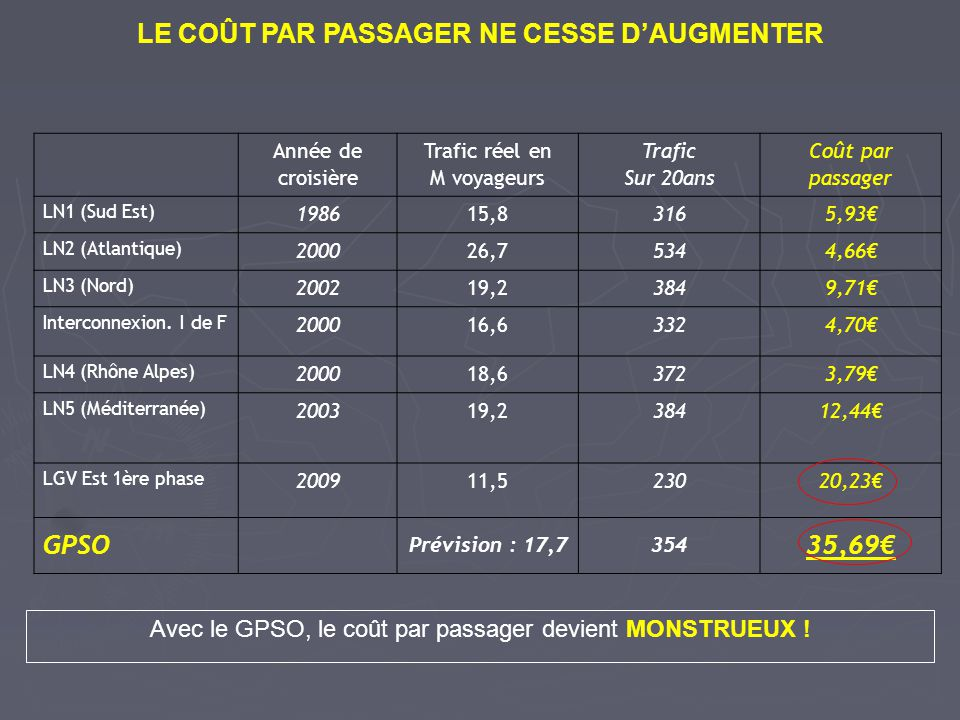 LE COÛT PAR PASSAGER NE CESSE DAUGMENTER Année de croisière Trafic réel en M voyageurs Trafic Sur 20ans Coût par passager LN1 (Sud Est) 198615,83165,9