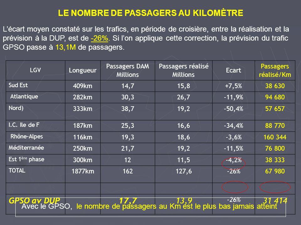 LGV Longueur Passagers DAM Millions Passagers réalisé Millions Ecart Passagers réalisé/Km Sud Est 409km14,715,8+7,5%38 630 Atlantique 282km30,326,7-11