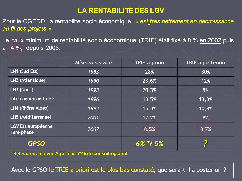 LA RENTABILITÉ DES LGV Le taux minimum de rentabilité socio-économique (TRIE) était fixé à 8 % en 2002 puis à 4 %, depuis 2005. Pour le CGEDD, la rent