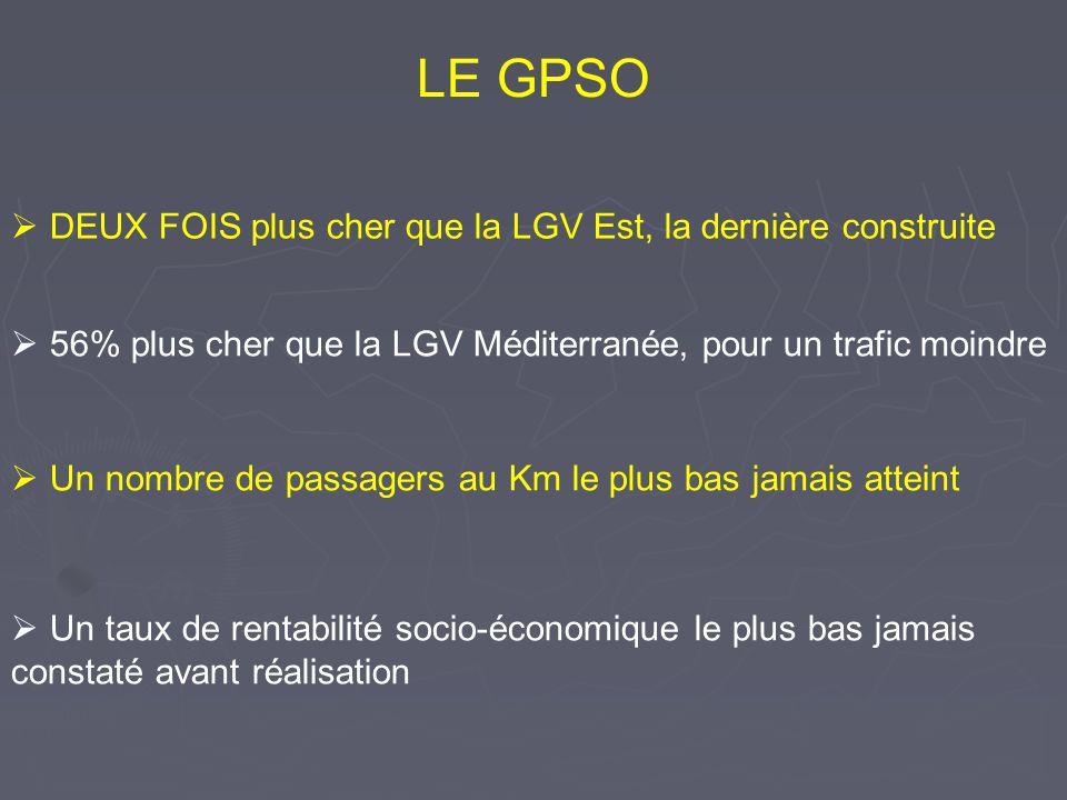 DEUX FOIS plus cher que la LGV Est, la dernière construite Un nombre de passagers au Km le plus bas jamais atteint Un taux de rentabilité socio-économ