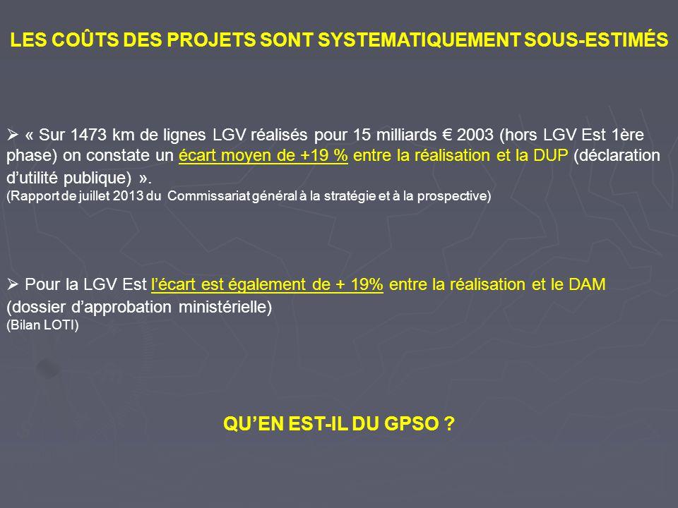 LE COÛT KILOMETRIQUE DES LGV SENVOLE Réalisation M 2009 Coût/km LN1 (Sud Est) 18744,9 M LN2 (Atlantique) 294110,3 M LN3 (Nord) 372910,7 M Interconnexion I de F 156215,1 M LN4 (Rhône Alpes) 141011,6 M LN5 (Méditerranée) 477819,4 M LGV Est 1ère phase 465514,8 M Projet GPSO Estimation 12637 à 12 887 (M2011) 30,3 à 30,9 M Avec le GPSO, il devient exorbitant : 56% plus cher que la LGV Méditerranée et 2 fois plus cher que la LGV Est !