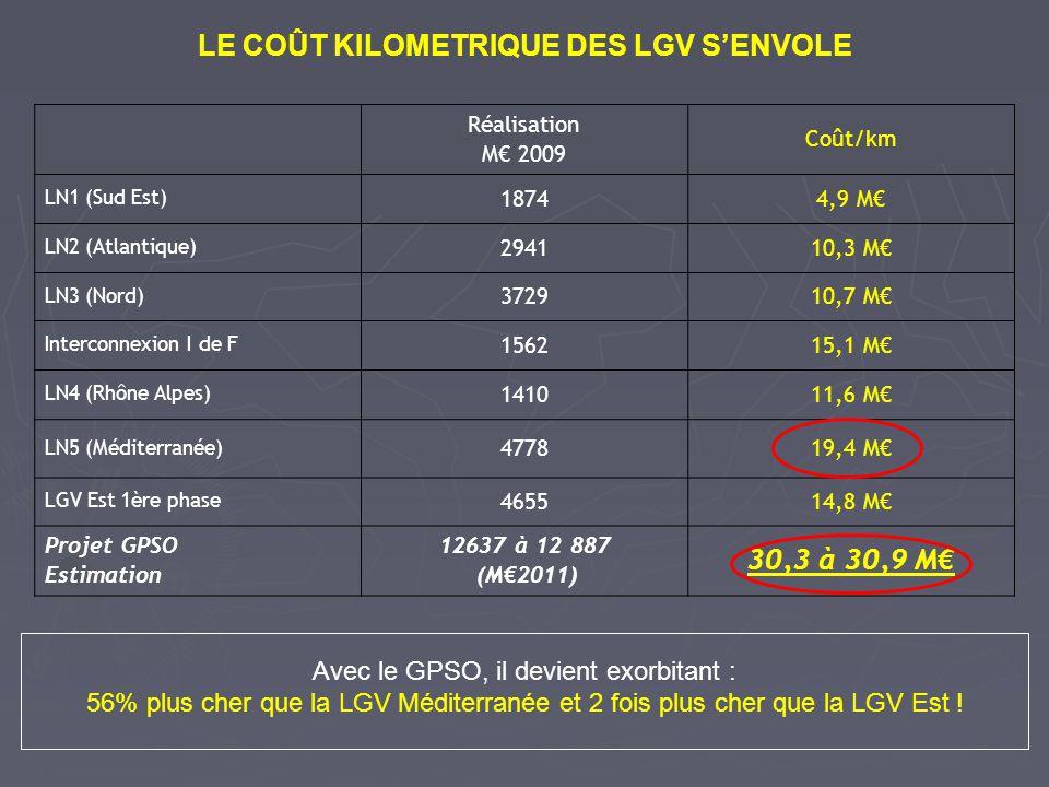 En millions de voyageurs Trafic prévuTrafic réelÉcarts LN1 (Sud Est) 14,715,8+7,5% LN2 (Atlantique) 30,326,7-12% LN3 (Nord) 38,719,2-50,4% Interconnexion I de F 25,316,6-34% LN4 (Rhône Alpes) 19,318,6-3,6% LN5 (Méditerranée) 21,719,2-11,5% LGV Est 1ère phase 11,512+4,3% GPSO17,7 LES TRAFICS PREVUS SONT TROP SOUVENT SURESTIMÉS Le GPSO plus cher que la LGV Méditerranée, pour un trafic moindre En période de croisière, lécart moyen entre la réalisation et la prévision à la DUP, est de – 21,2%.