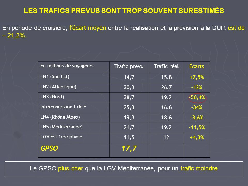 SUR LE GPSO AUSSI, RFF SURESTIME LES TRAFICS Trafic en millions de voyageurs Base 2003 Prévision 2020 scénario retenu National SNCF2,424,77 RFF2,46,55 International SNCF0,340,98 RFF0,61,55 TOTAL SNCF2,765,75 RFF38,1 En 2006, lors du débat public, les estimations de RFF étaient 40,8% plus élevées que celles de la SNCF sur Bordeaux- Espagne.
