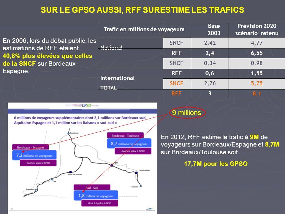 SUR LE GPSO AUSSI, RFF SURESTIME LES TRAFICS Trafic en millions de voyageurs Base 2003 Prévision 2020 scénario retenu National SNCF2,424,77 RFF2,46,55