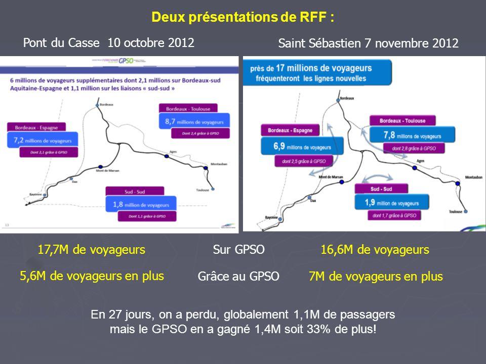 En 27 jours, on a perdu, globalement 1,1M de passagers mais le GPSO en a gagné 1,4M soit 33% de plus! Deux présentations de RFF : Pont du Casse 10 oct