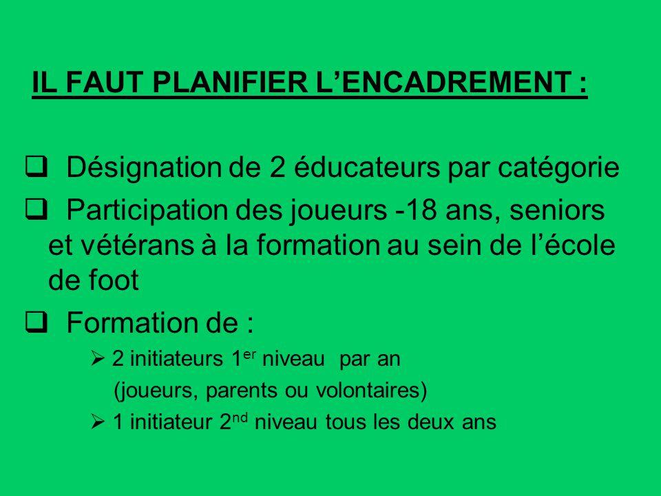 IL FAUT PLANIFIER LENCADREMENT : Désignation de 2 éducateurs par catégorie Participation des joueurs -18 ans, seniors et vétérans à la formation au se