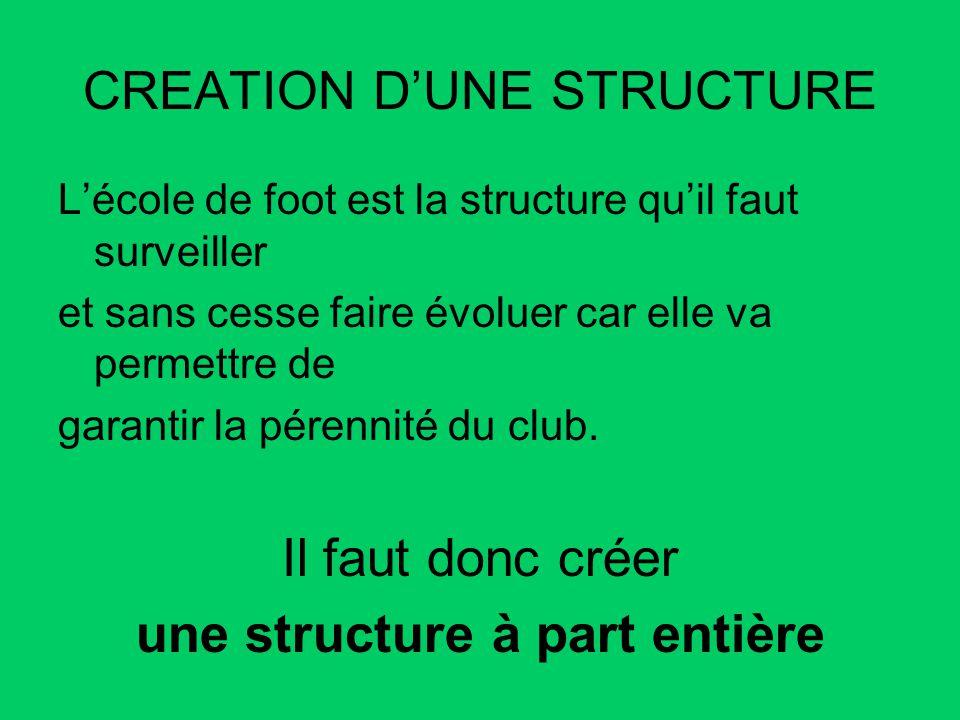 CREATION DUNE STRUCTURE Lécole de foot est la structure quil faut surveiller et sans cesse faire évoluer car elle va permettre de garantir la pérennit