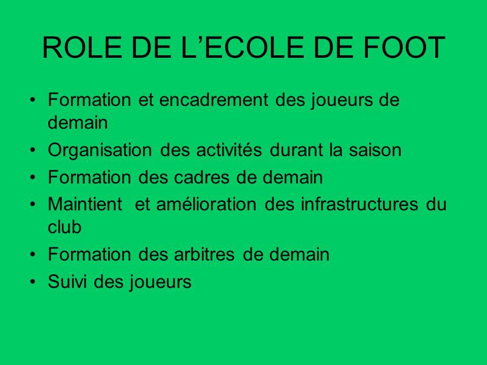 ROLE DE LECOLE DE FOOT Formation et encadrement des joueurs de demain Organisation des activités durant la saison Formation des cadres de demain Maint