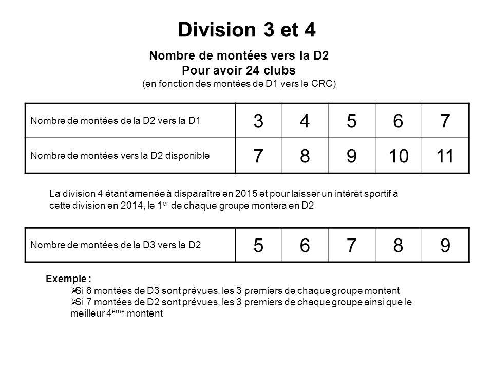 Division 3 et 4 Nombre de montées vers la D2 Pour avoir 24 clubs (en fonction des montées de D1 vers le CRC) Nombre de montées de la D2 vers la D1 34567 Nombre de montées vers la D2 disponible 7891011 La division 4 étant amenée à disparaître en 2015 et pour laisser un intérêt sportif à cette division en 2014, le 1 er de chaque groupe montera en D2 Nombre de montées de la D3 vers la D2 56789 Exemple : Si 6 montées de D3 sont prévues, les 3 premiers de chaque groupe montent Si 7 montées de D2 sont prévues, les 3 premiers de chaque groupe ainsi que le meilleur 4 ème montent
