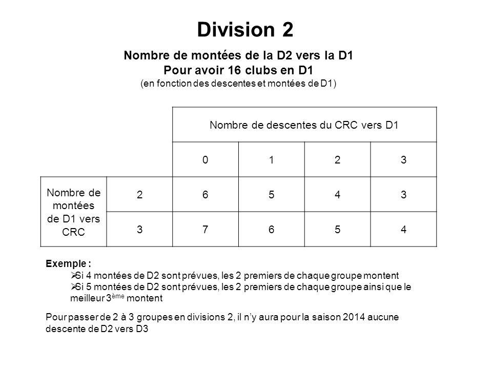 Division 2 Nombre de descentes du CRC vers D1 0123 Nombre de montées de D1 vers CRC 26543 37654 Nombre de montées de la D2 vers la D1 Pour avoir 16 clubs en D1 (en fonction des descentes et montées de D1) Exemple : Si 4 montées de D2 sont prévues, les 2 premiers de chaque groupe montent Si 5 montées de D2 sont prévues, les 2 premiers de chaque groupe ainsi que le meilleur 3 ème montent Pour passer de 2 à 3 groupes en divisions 2, il ny aura pour la saison 2014 aucune descente de D2 vers D3