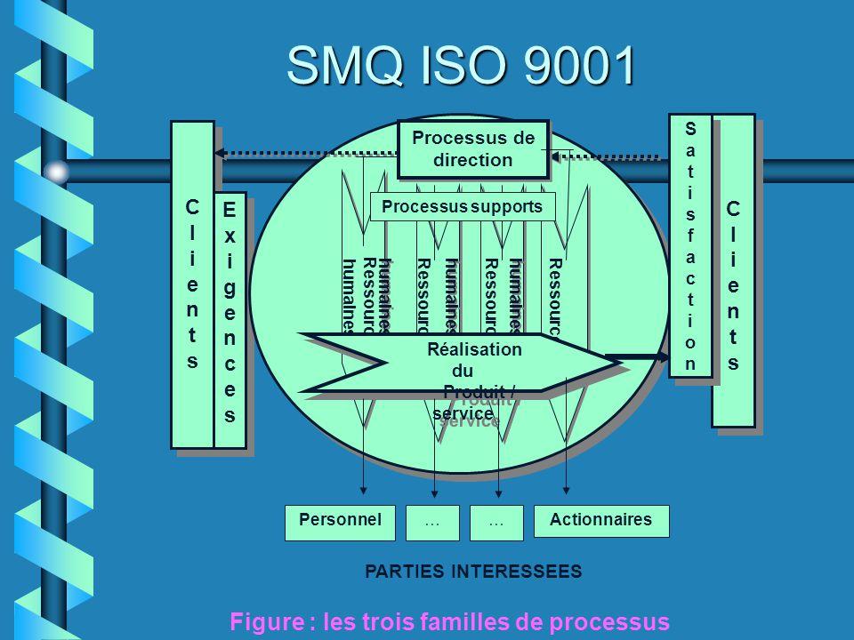 SMQ ISO 9001 ClientsClients ClientsClients ExigencesExigences ExigencesExigences ClientsClients ClientsClients SatisfactionSatisfaction SatisfactionSa