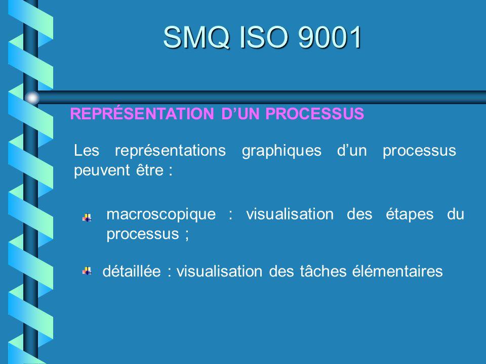 REPRÉSENTATION DUN PROCESSUS SMQ ISO 9001 Les représentations graphiques dun processus peuvent être : macroscopique : visualisation des étapes du proc