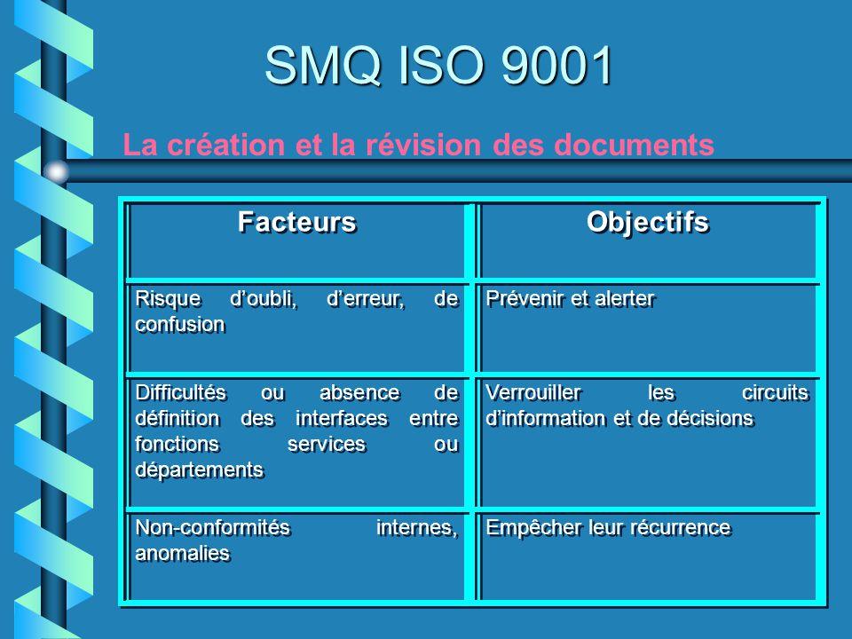 SMQ ISO 9001 La création et la révision des documents Facteurs Objectifs Risque doubli, derreur, de confusion Risque doubli, derreur, de confusion Pré