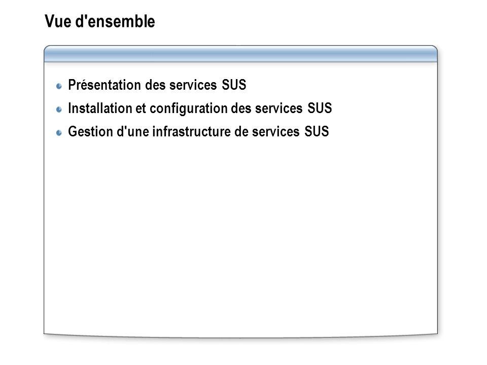 Vue d'ensemble Présentation des services SUS Installation et configuration des services SUS Gestion d'une infrastructure de services SUS