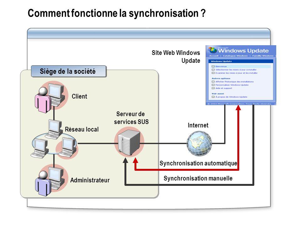 Comment fonctionne la synchronisation ? Serveur de services SUS Site Web Windows Update Internet Siège de la société Client Administrateur Réseau loca