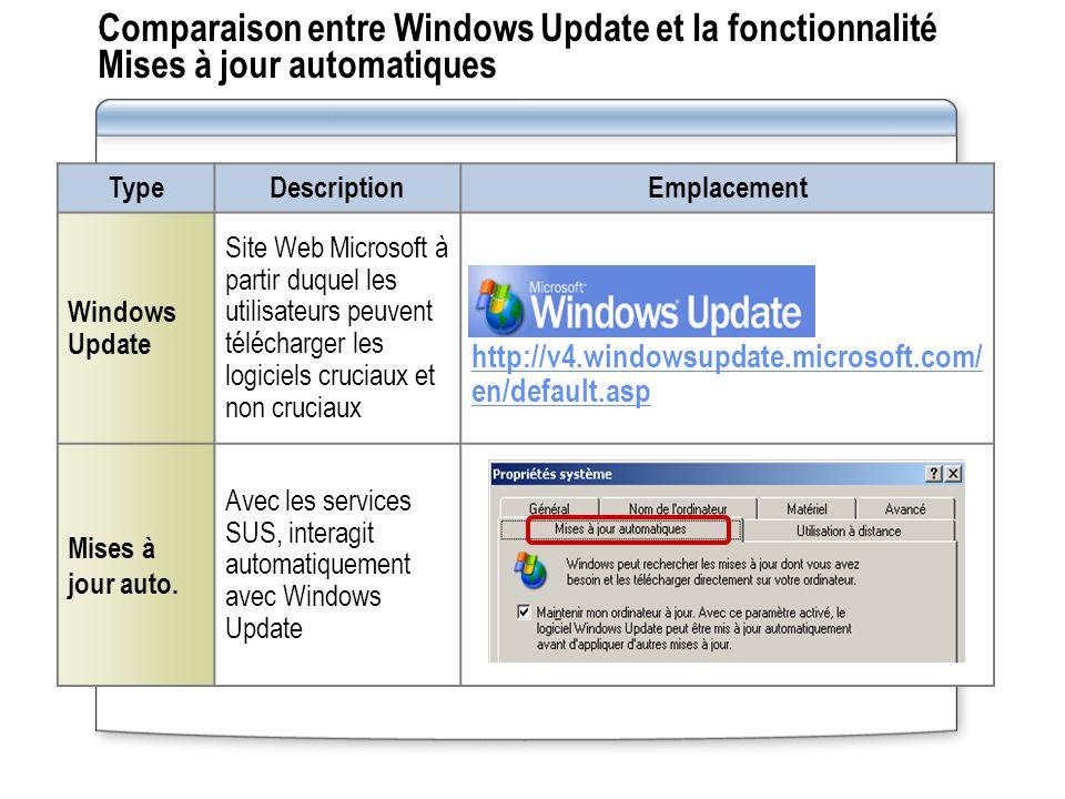 Comparaison entre Windows Update et la fonctionnalité Mises à jour automatiques TypeDescriptionEmplacement Windows Update Site Web Microsoft à partir