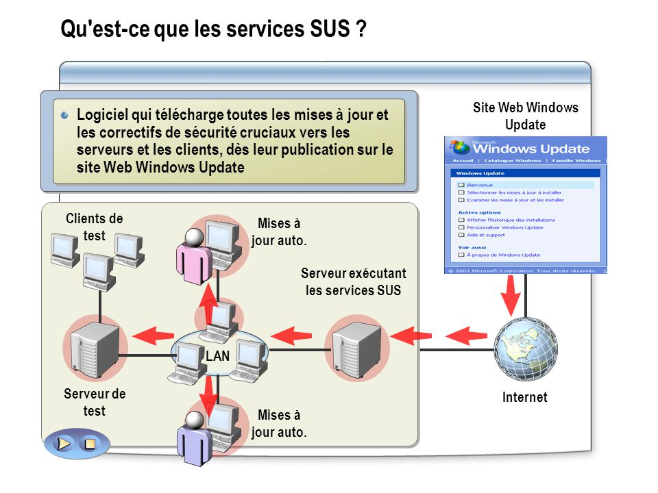 Qu'est-ce que les services SUS ? Serveur de test Clients de test Mises à jour auto. Serveur exécutant les services SUS Mises à jour auto. LAN Site Web