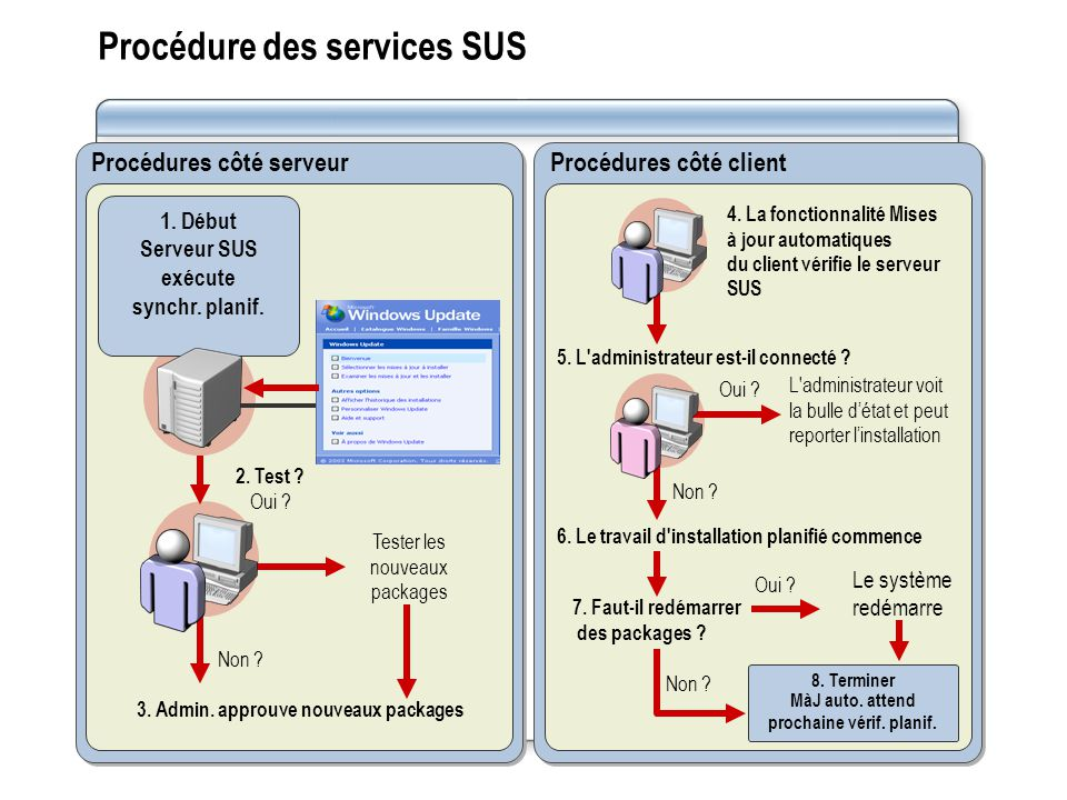 Procédure des services SUS Procédures côté serveur 1. Début Serveur SUS exécute synchr. planif. Non ? 2. Test ? Oui ? 3. Admin. approuve nouveaux pack
