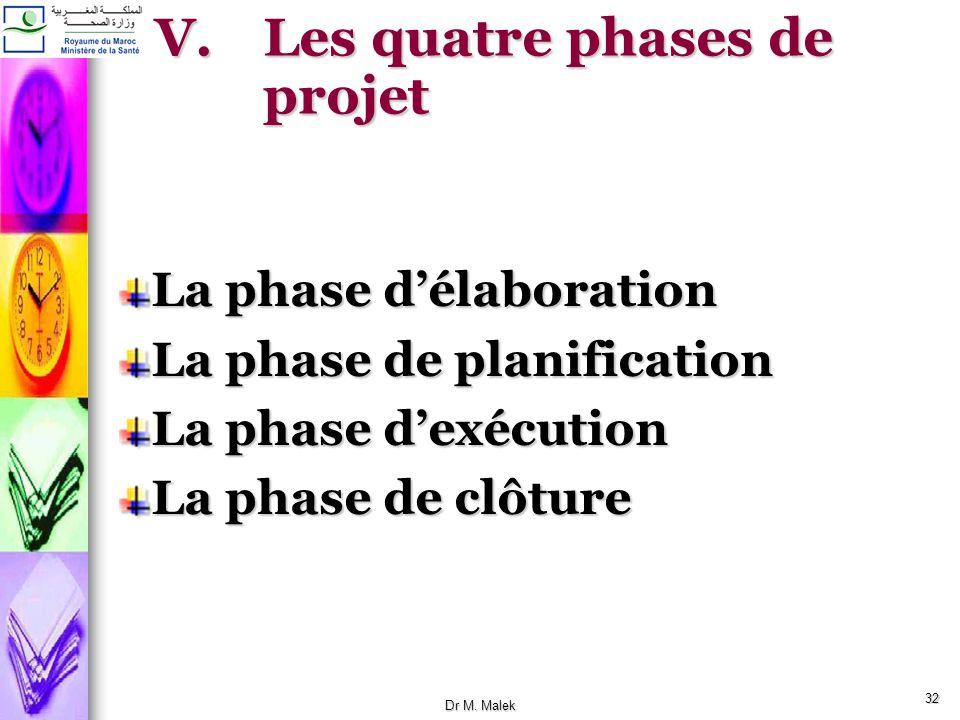 31 IV.Contraintes du projet Tous les projets présentent des contraintes quil convient de définir demblée. Ressources limitées : Humaines,FinancièresTe