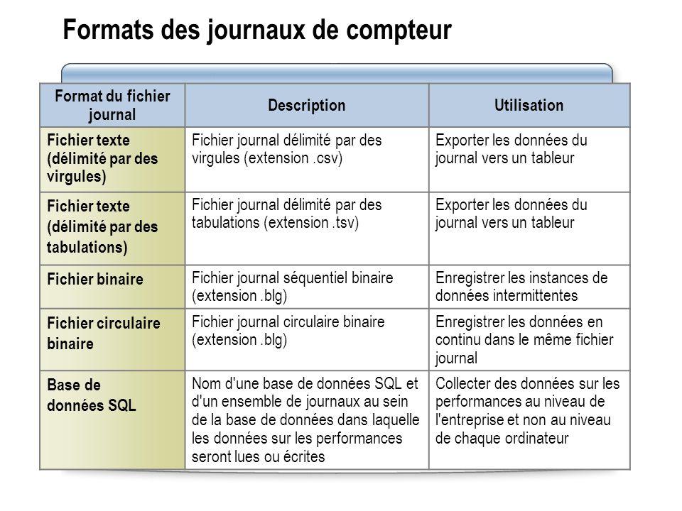 Formats des journaux de compteur Format du fichier journal DescriptionUtilisation Fichier texte (délimité par des virgules) Fichier journal délimité p