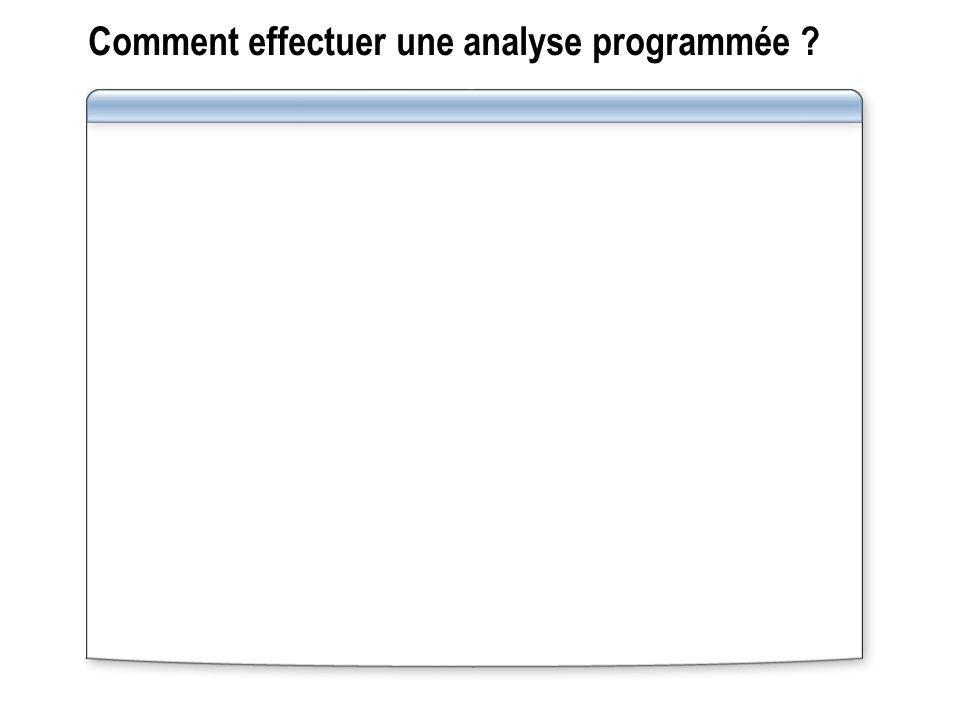 Comment effectuer une analyse programmée ?