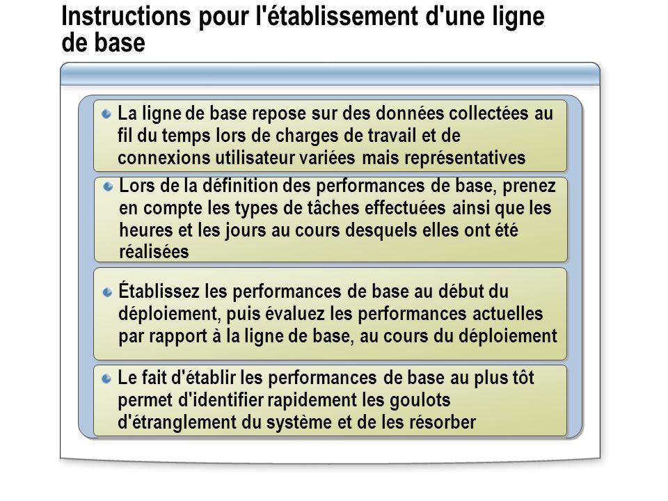 Instructions pour l'établissement d'une ligne de base La ligne de base repose sur des données collectées au fil du temps lors de charges de travail et