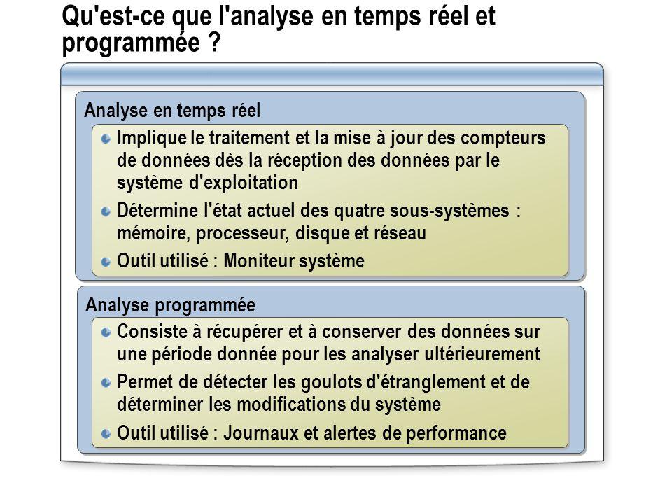 Qu'est-ce que l'analyse en temps réel et programmée ? Analyse en temps réel Analyse programmée Implique le traitement et la mise à jour des compteurs