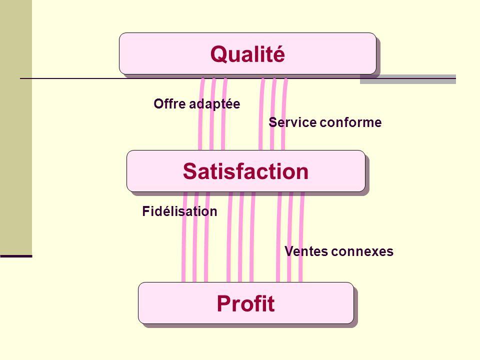 Quest ce que la Qualité ? A qui bénéficie la qualité ? Aux employés : Emploi assuré Meilleure ambiance de travail Sensation de responsabilité Épanouis