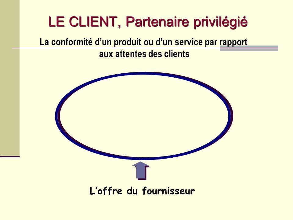 Lattente du client La conformité dun produit ou dun service par rapport aux attentes des clients LE CLIENT, Partenaire privilégié