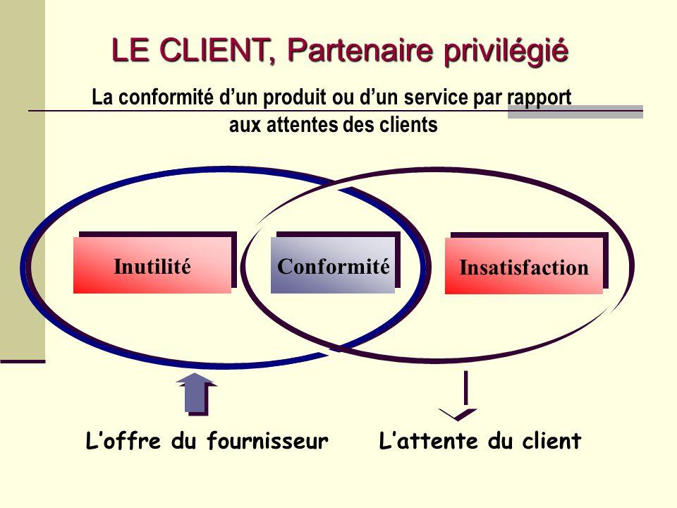 Loffre du fournisseur La conformité dun produit ou dun service par rapport aux attentes des clients LE CLIENT, Partenaire privilégié
