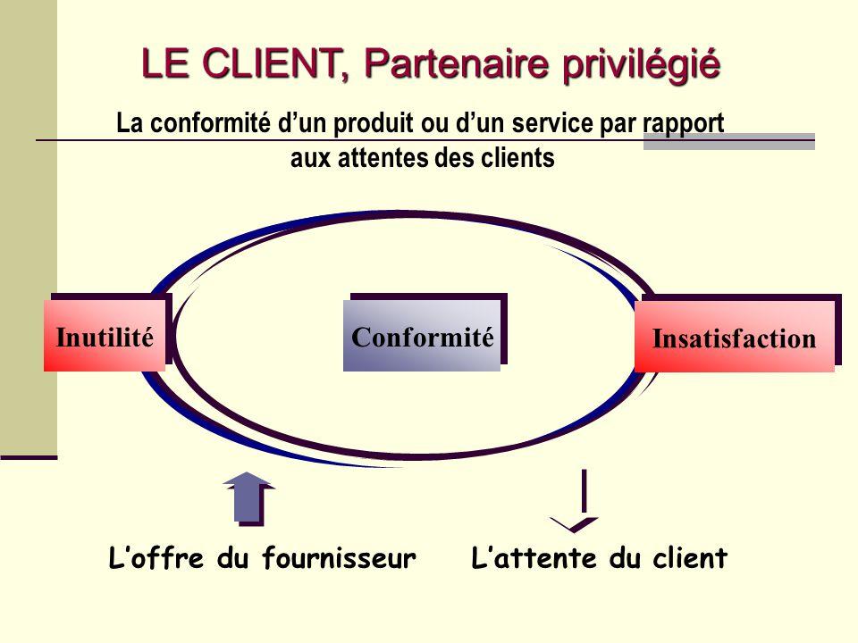 Loffre du fournisseurLattente du client La conformité dun produit ou dun service par rapport aux attentes des clients Conformité Inutilité Insatisfact